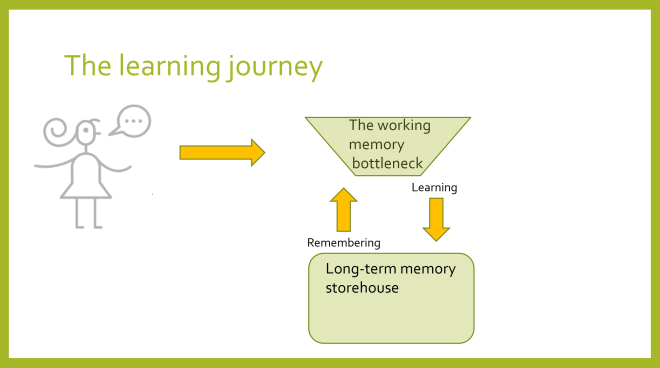 memory simple diagram