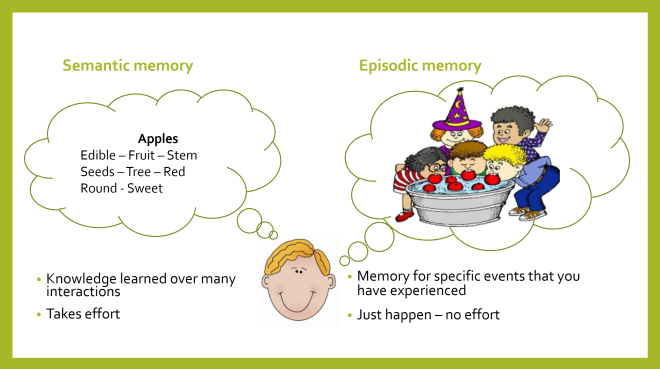 Memory Not Memories Teaching For Long Term Learning