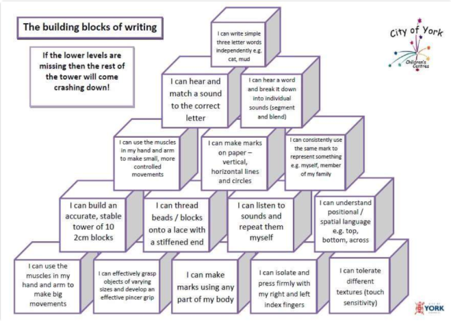 building blocks of writing